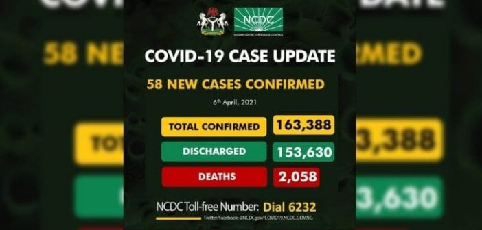 NIGERIA RECORDS 58 NEW CONFIRMED COVID-19 CASES